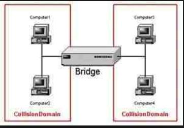 computer bridge