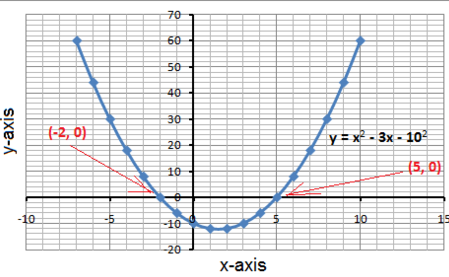 parabola  try 1