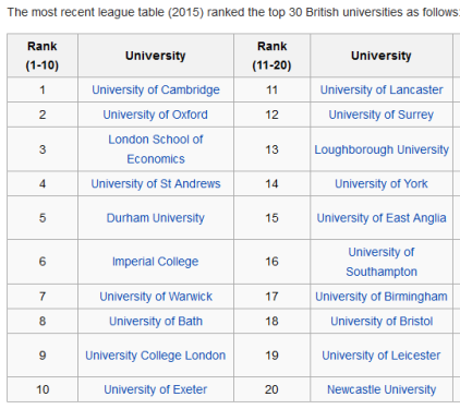 united kingdom universities