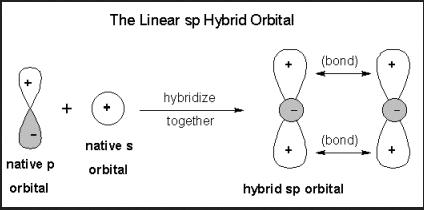 sp orbitals 5