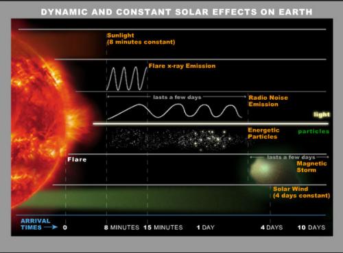 em solar system waves