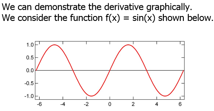 sin function